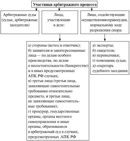 Общая характеристика арбитражных судов подведомственность дел арбитражным судам