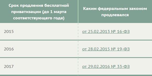Какие документы нужны гражданам армении чтобы подать на гражданство рф