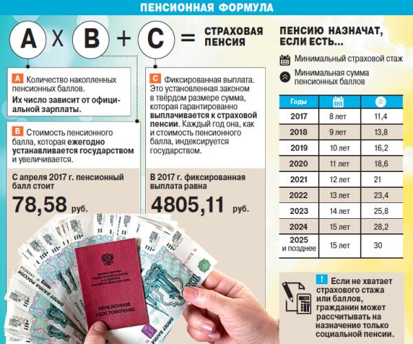 Пенсионный калькулятор для уходящих на пенсию в 2024 году рассчитать минимальная пенсия в новгородской области в 2021