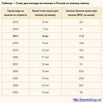 Сколько лет для стажа нужно для выхода на пенсию женщинам – что в него входит (виды включаемых периодов) и какой минимальный срок нужен начисления пенсии с 2018 года для женщин и мужчин
