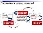 Сроки сдачи военного объекта нарушены – Материал для подготовки к ЕГЭ (ГИА) по русскому языку (11 класс) на тему: Готовимся к ЕГЭ. Лексические ошибки | скачать бесплатно