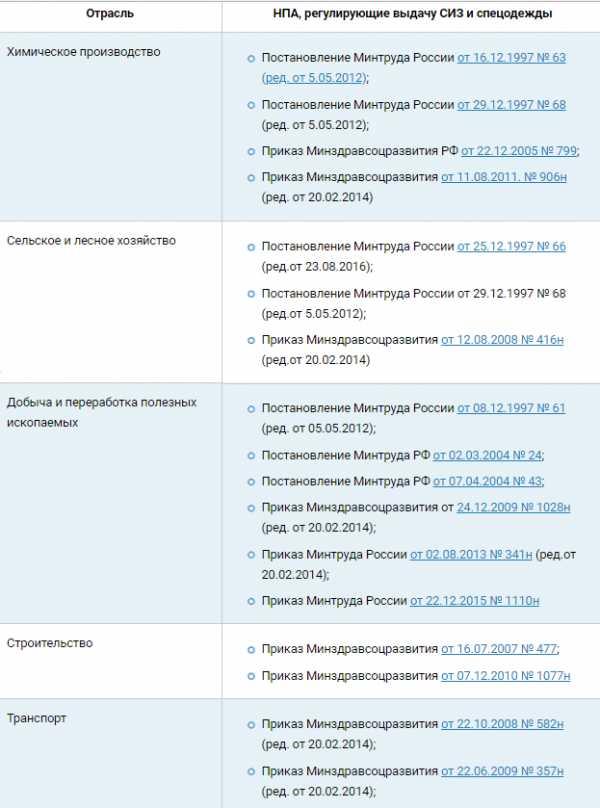 Минздравсоцразвития россии: приказ № 357н от 22. 06. 2009.