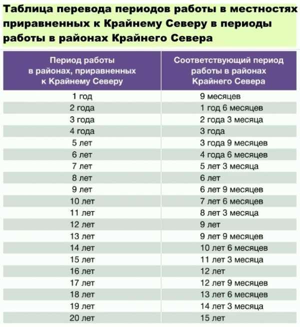 Срок действия международных водительских прав в россии